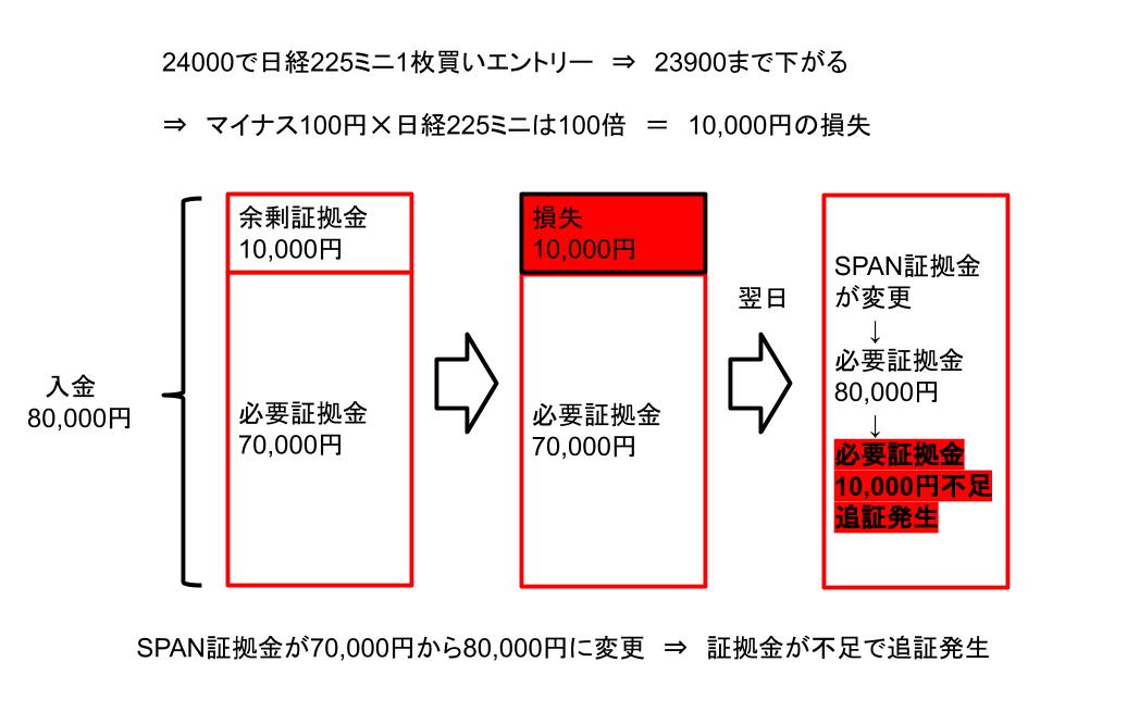 日経225でSPAN証拠金が上がって追証になるパターン