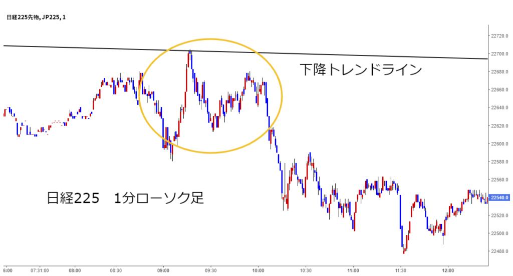 日経225チャート1分ローソク足下降トレンドラインの反発ポイント