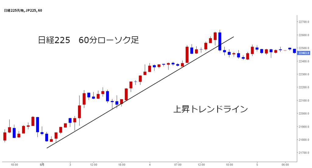 日経225チャート60分ローソク足上昇トレンドライン