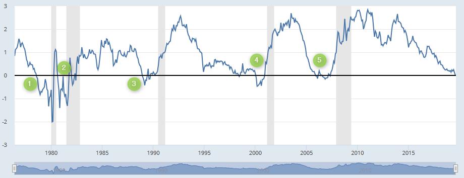 アメリカ2年国債と10年国債の金利差チャート