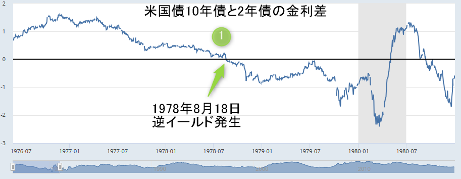 アメリカ2年国債と10年国債の金利差チャート1978年8月18日逆イールド発生