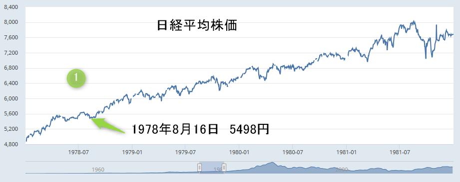 日経平均株価チャート1978年8月16日5498円