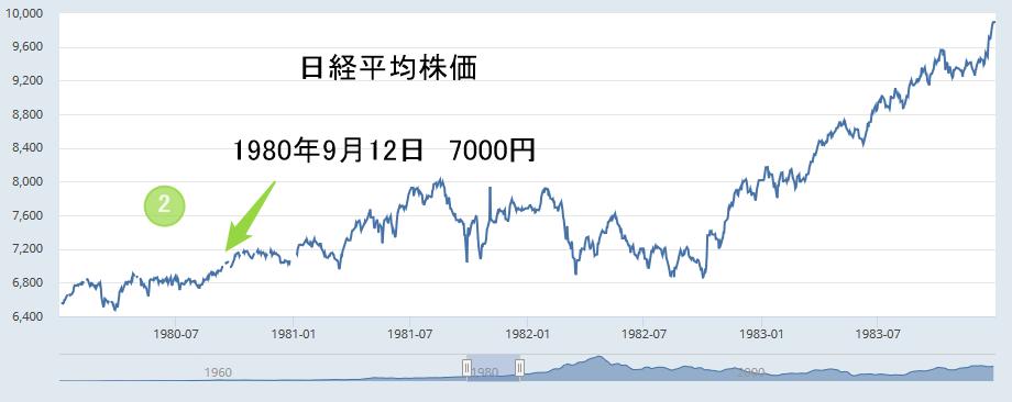 日経平均株価1980年9月12日7000円