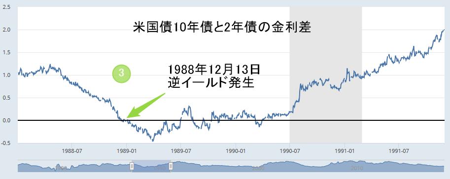 アメリカ2年国債と10年国債の金利差チャート1988年12月13日逆イールド発生