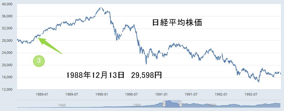 日経平均株価1988年12月13日29598円