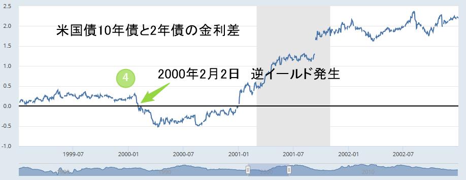 アメリカ2年国債と10年国債の金利差チャート2000年2月2日逆イールド発生