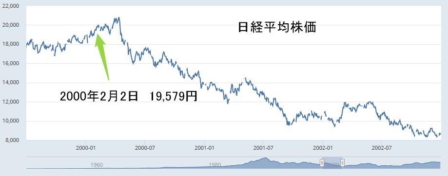 日経平均株価2000年2月2日19579円