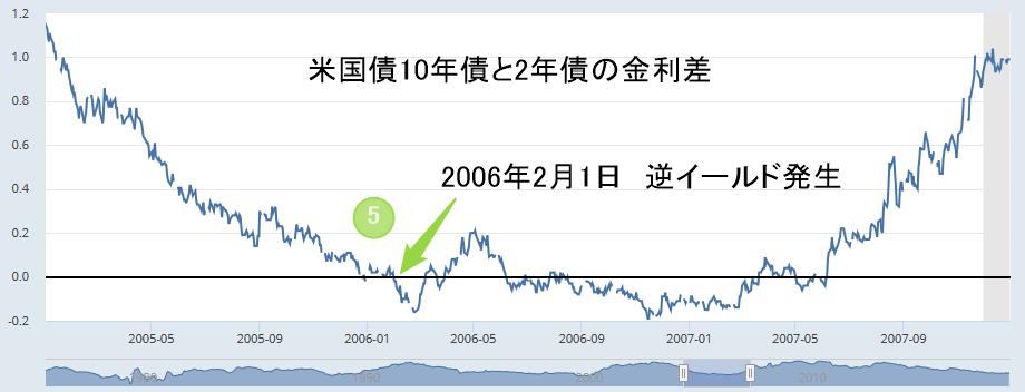 アメリカ2年国債と10年国債の金利差チャート2006年2月1日逆イールド発生