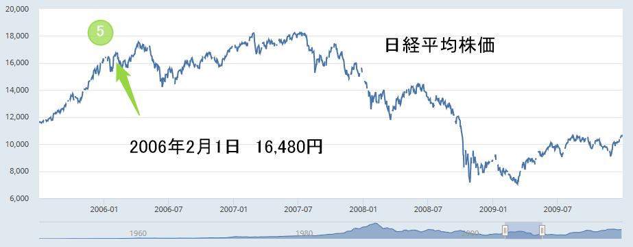 日経平均株価2006年2月1日16480円