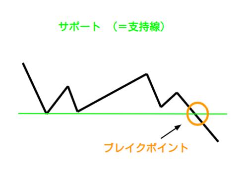チャートのサポート概略図