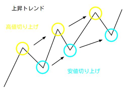 チャートの上昇トレンド概略図