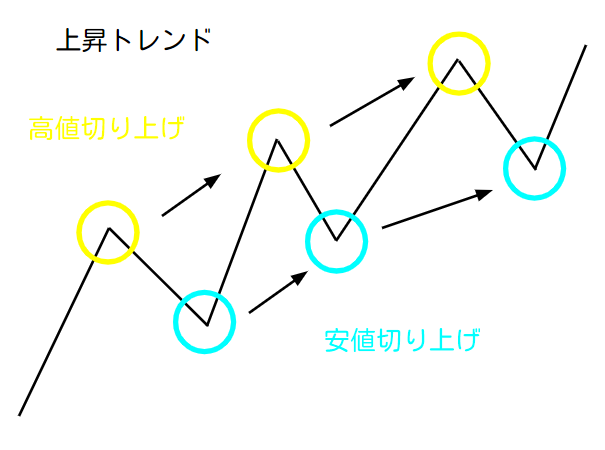 上昇トレンド概略図