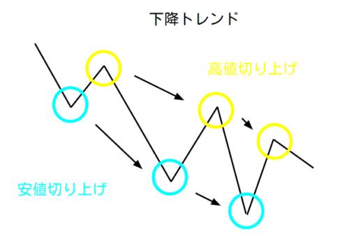 チャートの下降トレンド概略図