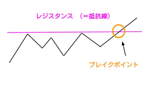 チャートのレジスタンス概略図
