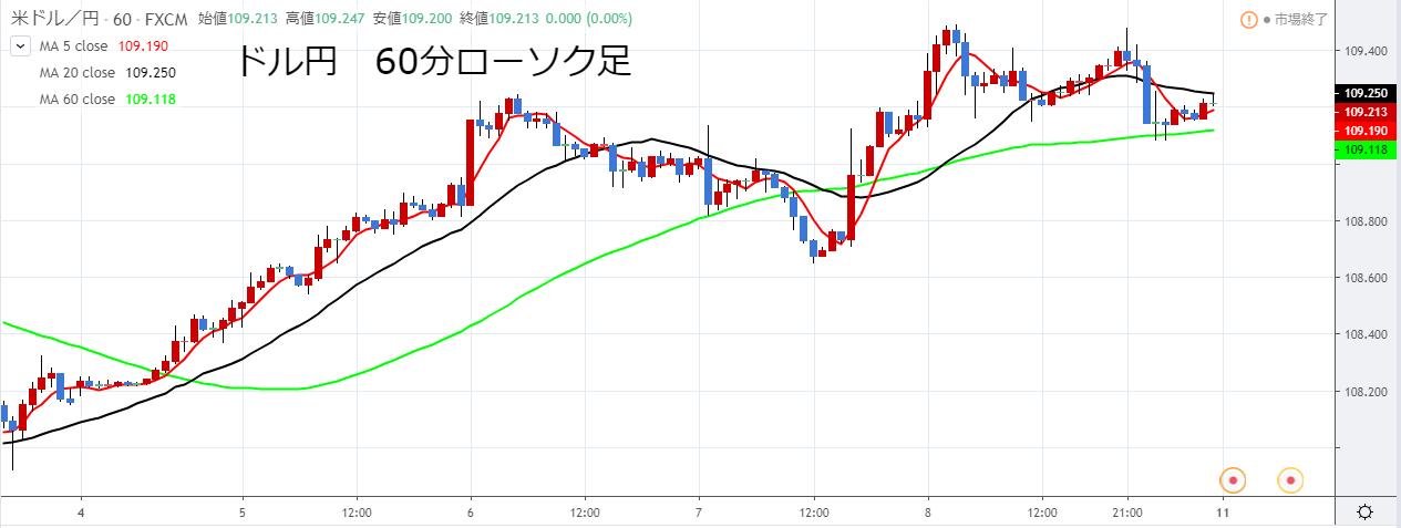 ドル円の11月第2週の60分ローソク足