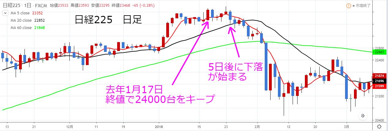 日経225日足チャート2018年1月24000に届くも5日後に下落