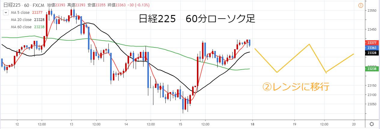 2019年第4週日経225チャート予想_レンジ