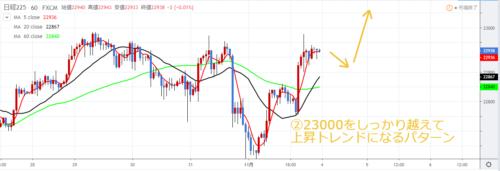 日経225チャート_11月第2週の予想_23000を越えて上昇トレンドになるパターン
