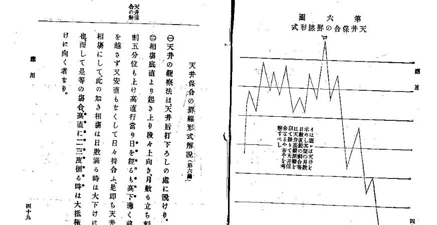 期米相場罫線学の中での三尊のチャートパターン