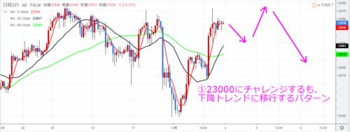 日経225チャート_11月第2週の予想_23000にチャレンジするも跳ね返されるパターン