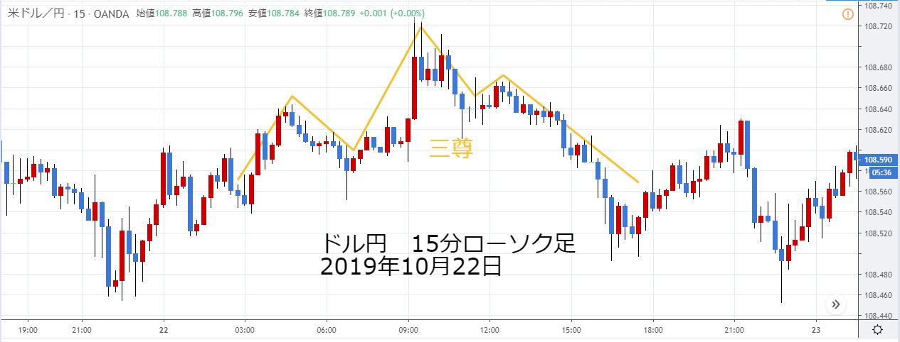 ドル円15分ローソク足2019年10月22日の三尊