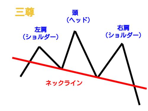 三尊の形とネックライン