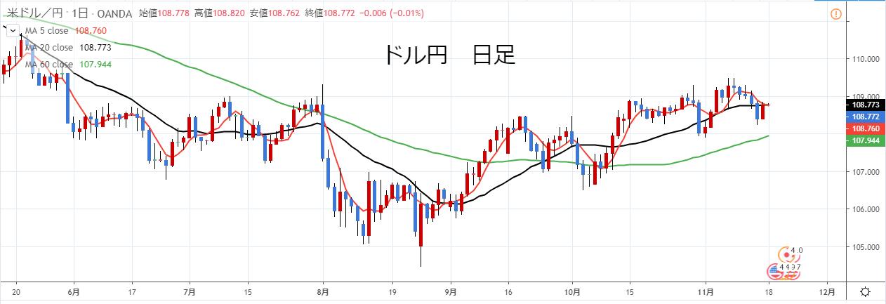 2019年11月ドル円日足