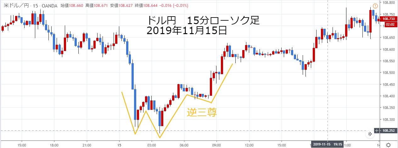 ドル円15分ローソク足2019年11月15日の逆三尊