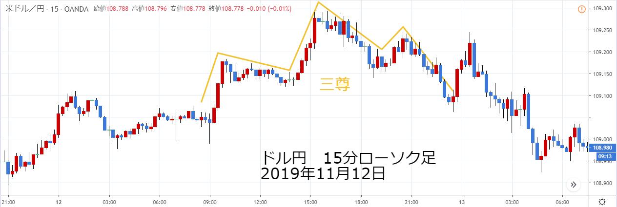 ドル円15分ローソク足2019年11月12日の三尊