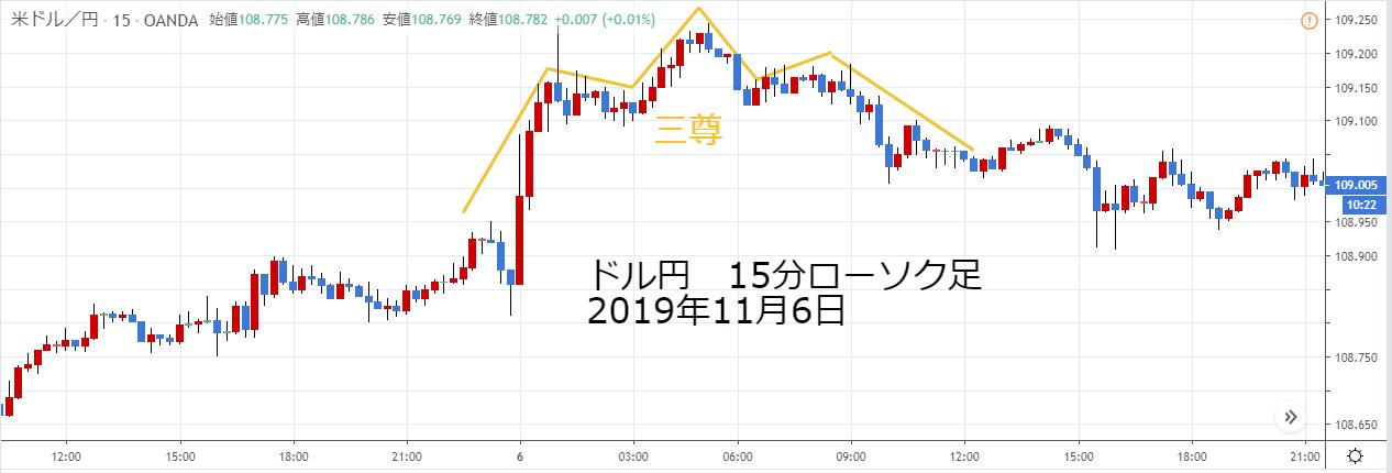 ドル円15分ローソク足2019年11月6日の三尊