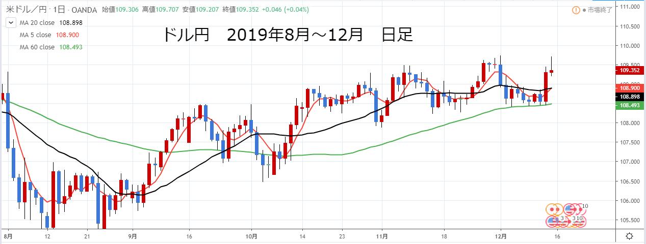 ドル円2019年9月~12月日足