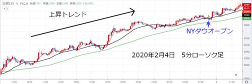2020年2月4日日中から上昇トレンド継続