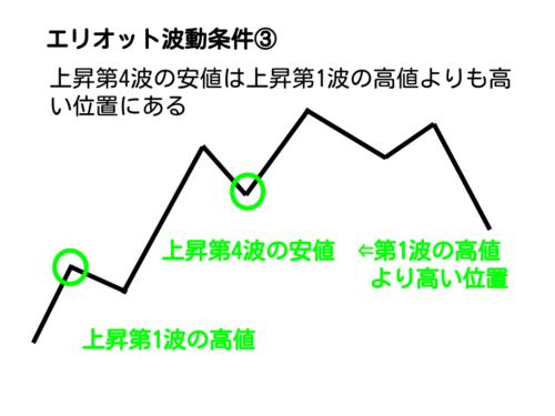 エリオット波動の第1波の高値寄り第4波のスタートが高い位置
