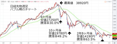 日経先物週足バブル期チャート