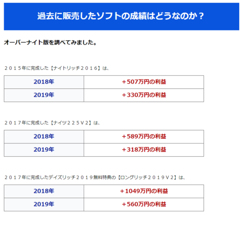 山本和彦氏が開発したナイトセッション用サインツールの直近2年間の実績