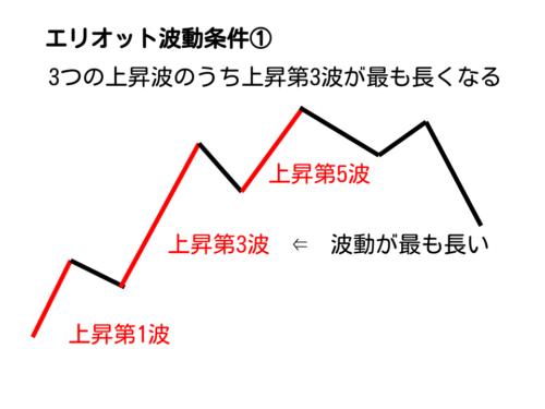 エリオット波動の上昇第3波が最も長い