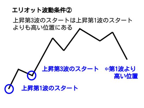 エリオット波動の第3波のスタートが第1波のスタートより高い位置
