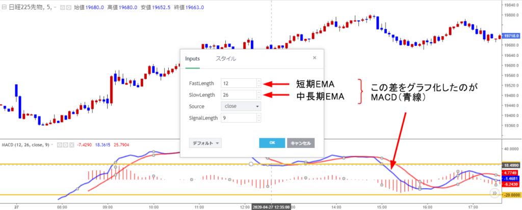 MACDの短期EMAと中長期EMAの設定