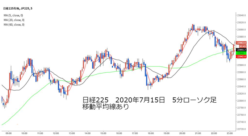 日経225チャート2020年7月15日5分足移動平均線あり