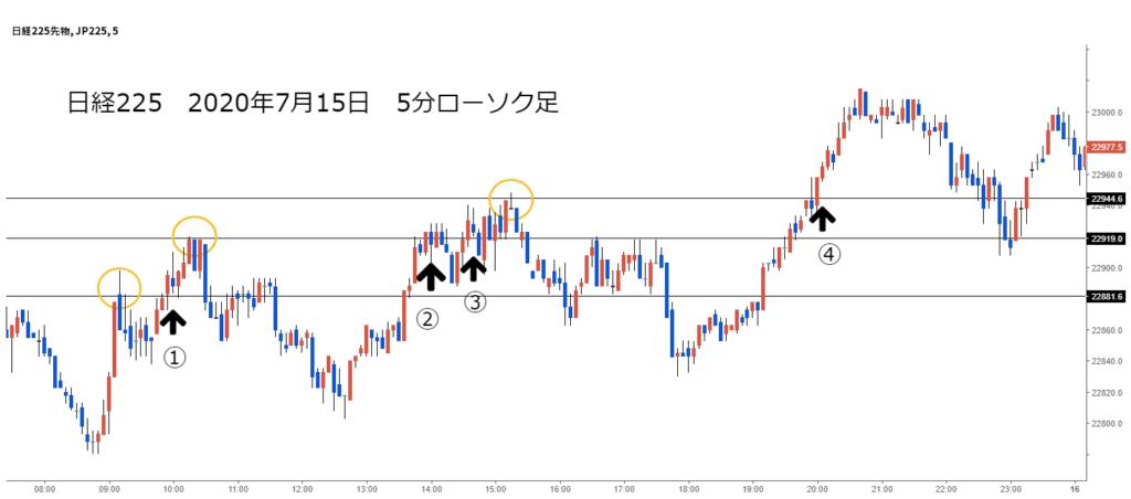 日経225チャート2020年7月15日5分足高値更新でエントリー