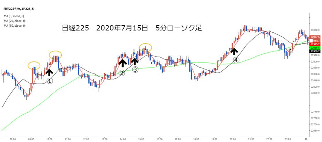 日経225チャート2020年7月15日5分足高値更新でエントリーに移動平均線追加