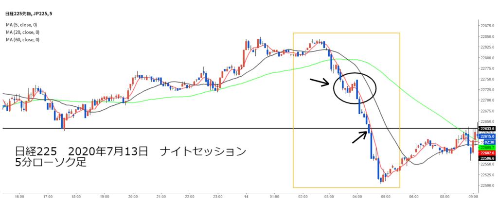 日経225チャート2020年7月13日5分足