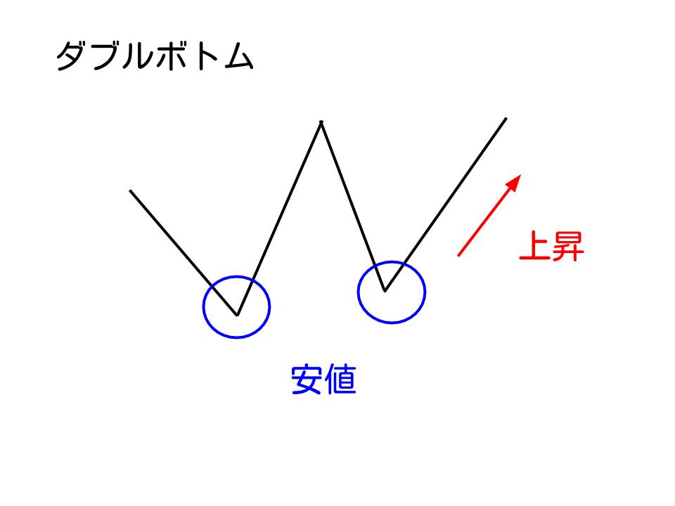 ダブルボトム概略図