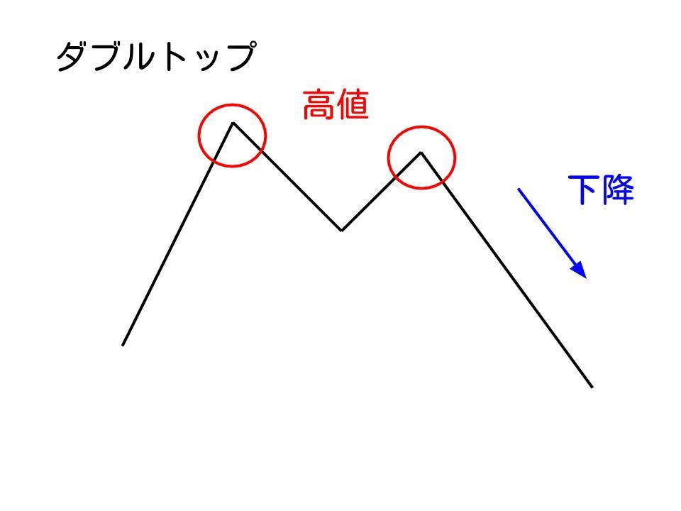 ダブルトップ概略図