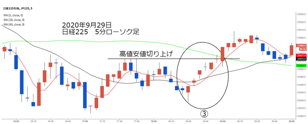 日経225チャート2020年9月29日5分ローソク足③