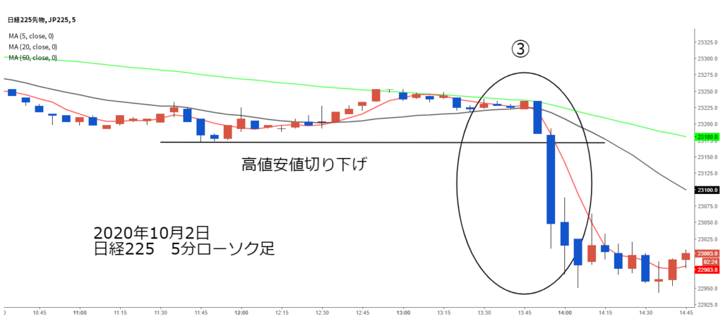 日経225チャート2020年10月2日5分ローソク足③