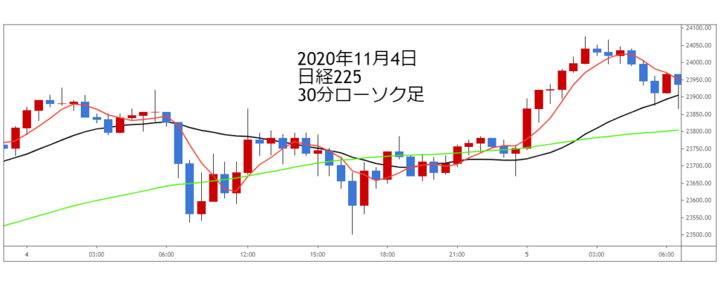 2020年11月4日日経225チャート30分ローソク足