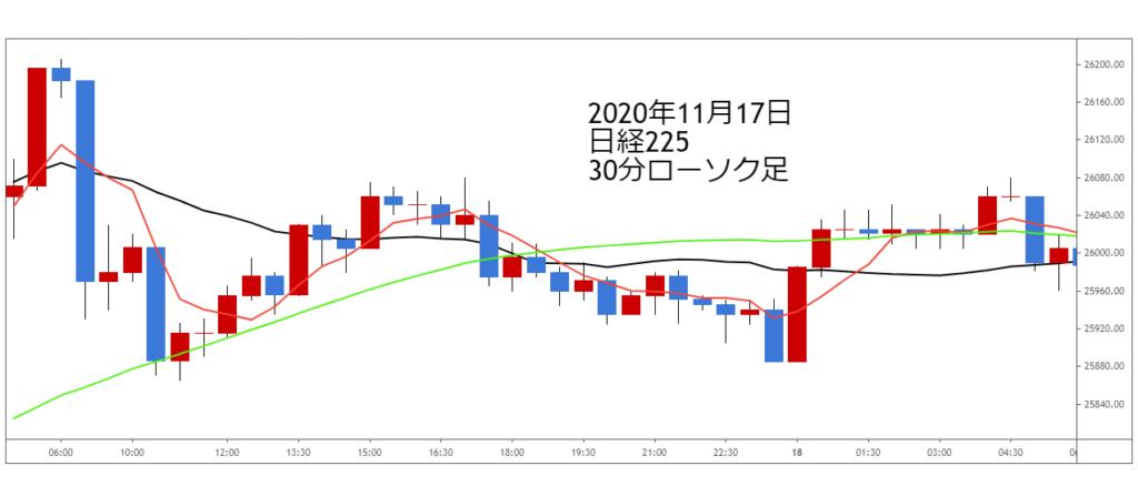 2020年11月17日日経225チャート30分足