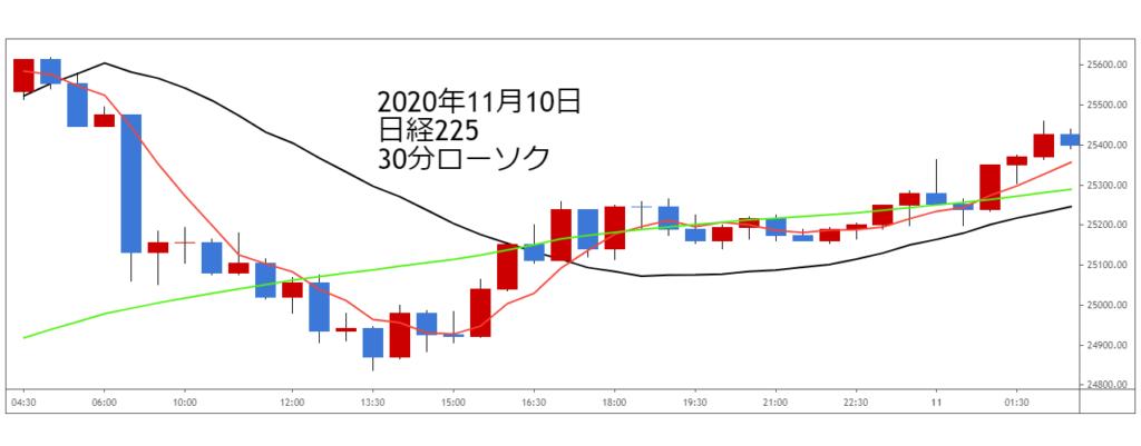 2020年11月10日日経225チャート30分ローソク足