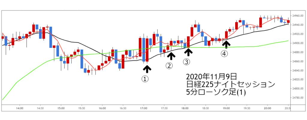 2020年11月9日日経225ナイトセッション5分ローソク足(1)